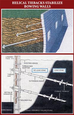 Tieback Construction